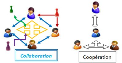 collaboration-cooperation