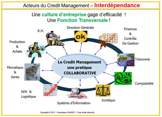 credit management-vs-acteurs-collaboratifs
